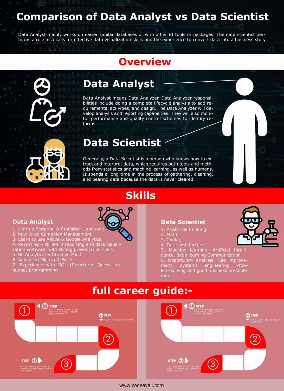 Best Comparison of Data Analyst VS Data Scientist