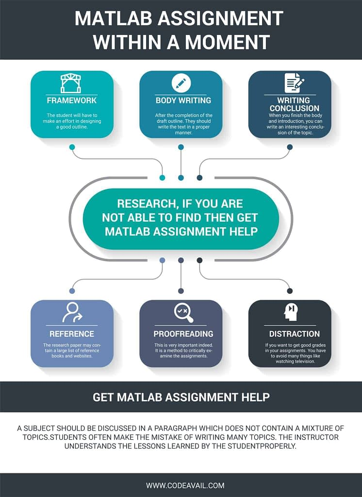 How To Make MATLAB Assignment Within A Moment infographic